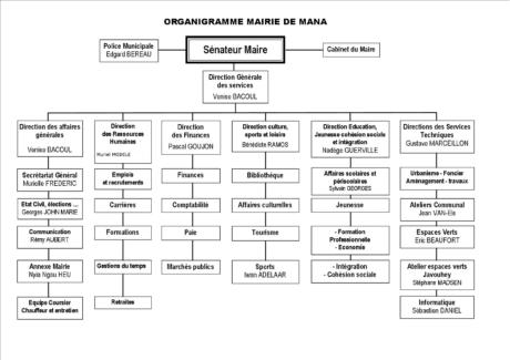 organigramme_mairie_mana